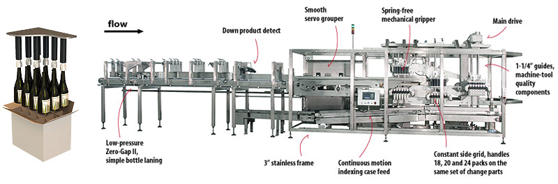 Pakmore case packer features
